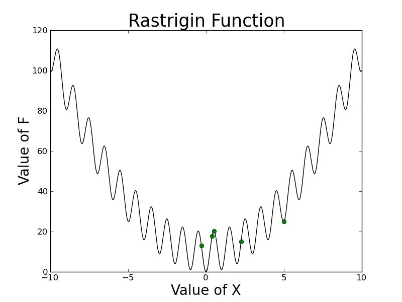 In-depth details of Particle Swarm Optimization – Adam Maus